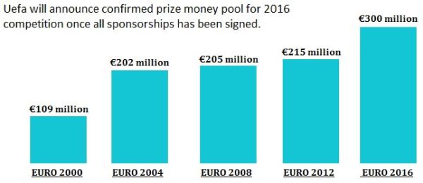 Призовой фонд на Евро-2016 по футболу, Чемпионат Европы по футболу, призовые в футболе
