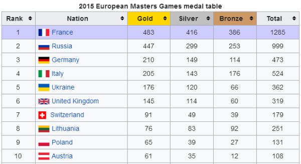 European Masters Games 2019, EMG2019, EMG Sport, Европейские Игры Мастерс 2019, Official website www.swim.by