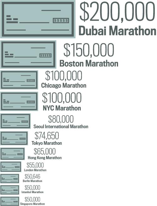 Размер призовых на марафонах