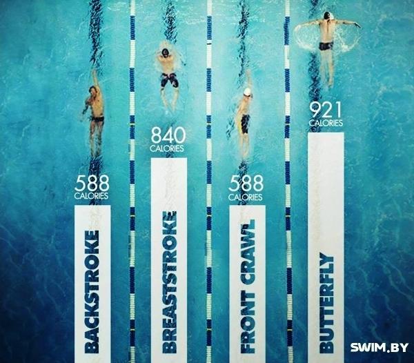 Swimming, плавание, тренировка, калории, плавание для похудения