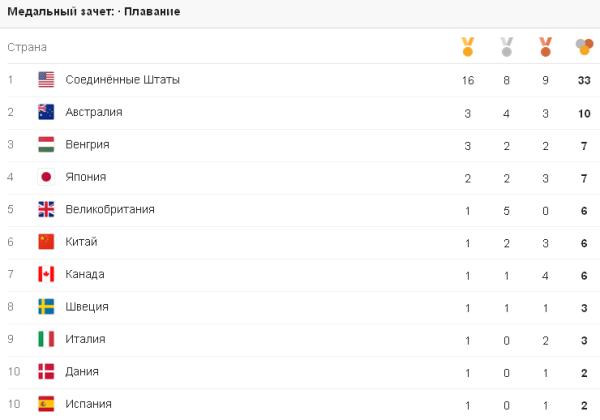 Соревнования по плаванию в Рио–2016, плавание на олимпийских играх, медали плавание в Рио 2016, Swim.by