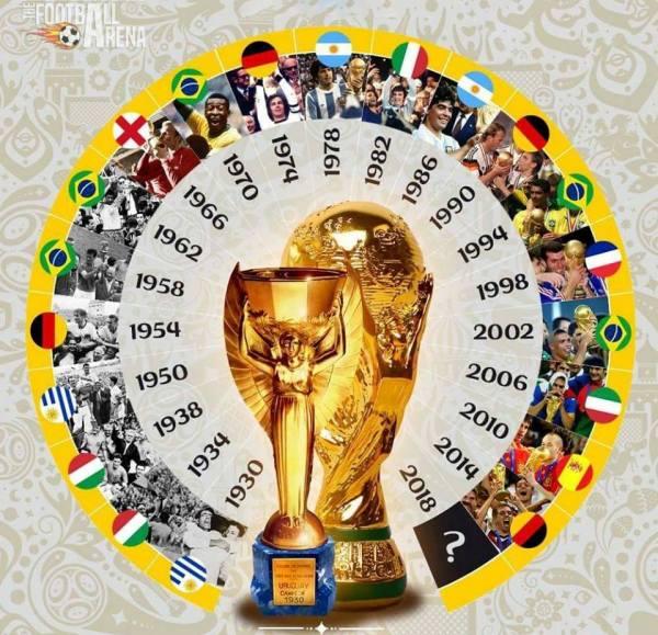 Команды - победители всех чемпионатов мира по футболу, Лучшие сборные мира по футболу, www.swim.by