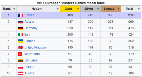 European Masters Games 2019 will be held in the Olympic city of ...